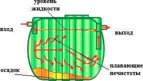 septic_scheme_GG-1500